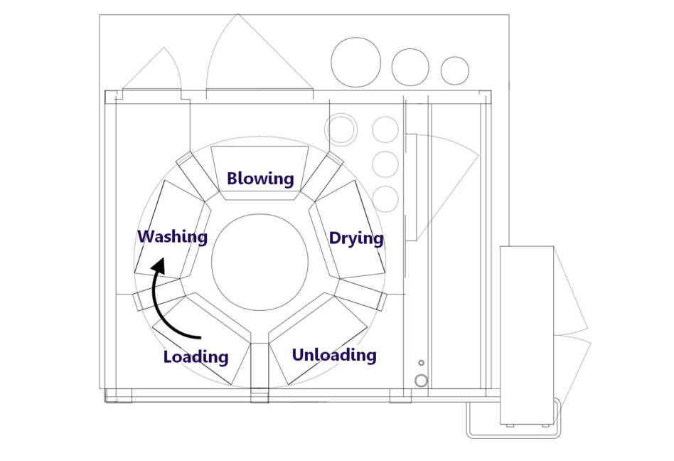 Carousel parts washer process