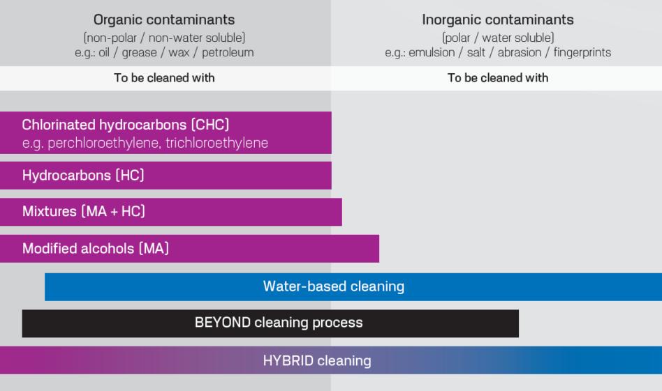 Degreasing machine's hybrid process